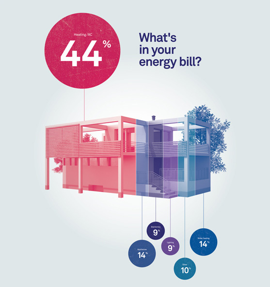 ThermoStats: See your energy waste.