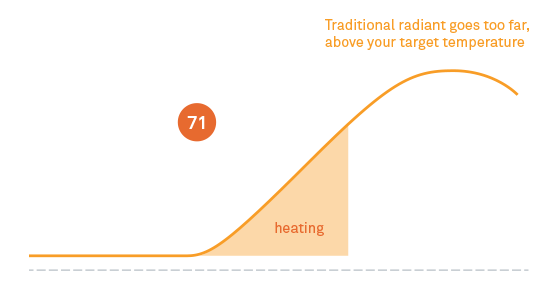 How most thermostats activate radiant heat