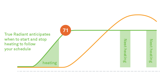 How the Nest thermostat's True Radiant works