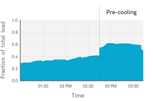 graph showing pre-cooling usage