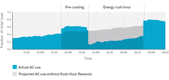 graph showing Rush Hour usage