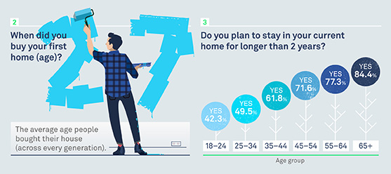 Even though the older and younger generations got into the market at the same age – 27 on average – young home buyers are quickly on the lookout for their next house. And the next.