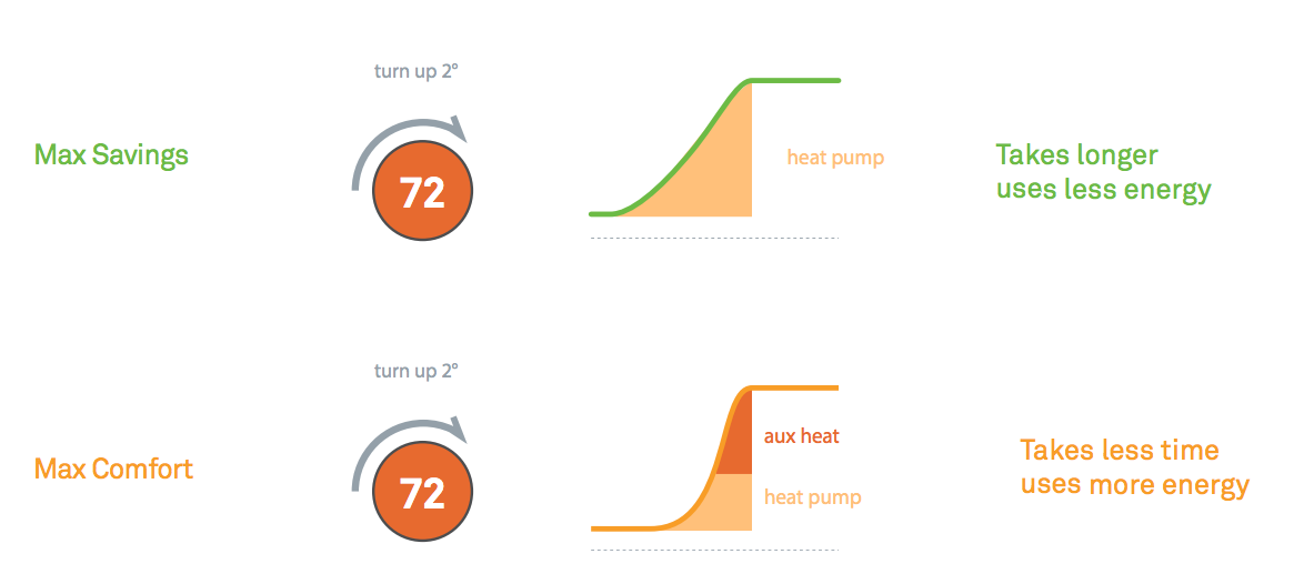 0a44d8e770d1 Heat Pump Balance can turn on the heat up to five hours before a scheduled  temperature if necessary.