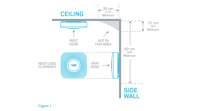 Where to install nest protect on the ceiling or wall below are diagrams showing where nest protect should be installed within a room according to the british standard association bsi asfbconference2016 Gallery