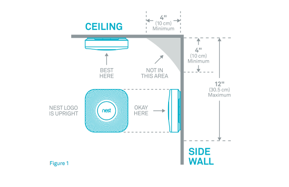 Where In The Room Should I Install My Nest Protect