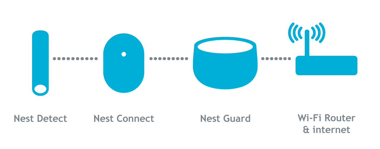 Troubleshooting when Nest Connect disconnects or is offline